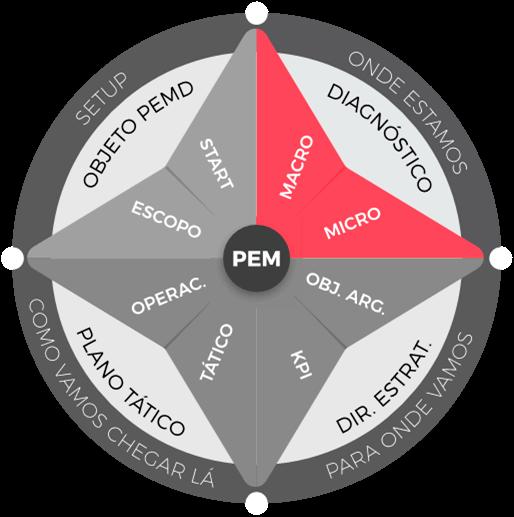 Planejamento estratégico de marketing: etapa de diagnóstico