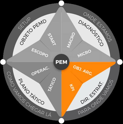 Planejamento estratégico de marketing: etapa de direcionamento estratégico
