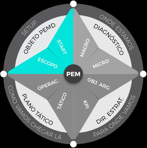 Planejamento estratégico de marketing: etapa de setup