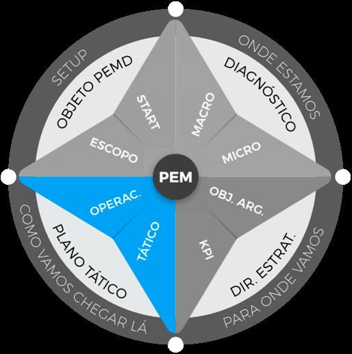 Planejamento estratégico de marketing: etapa de plano tático